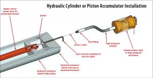 Hydraulic Position Sensor