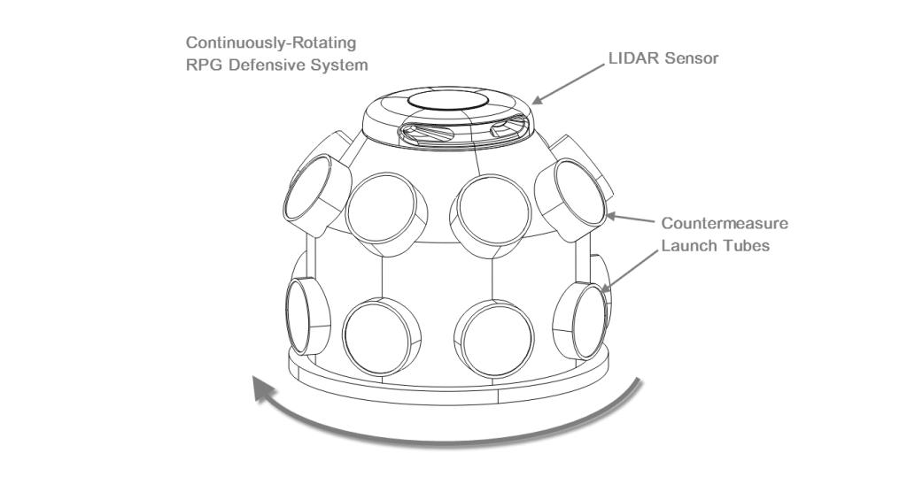 rpg-defense-rotating-system