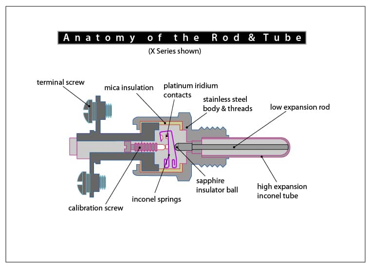 Rod & Tube Thermal Switch Diagram